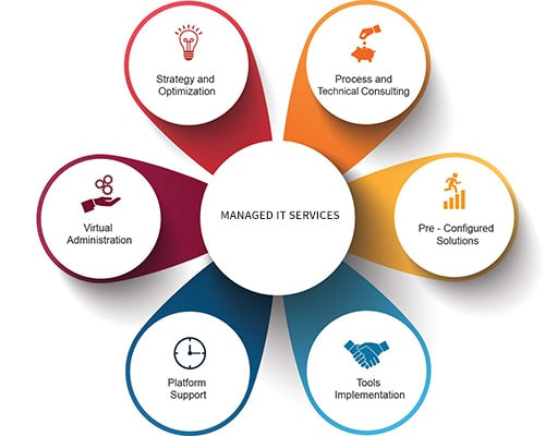 managed it services 1