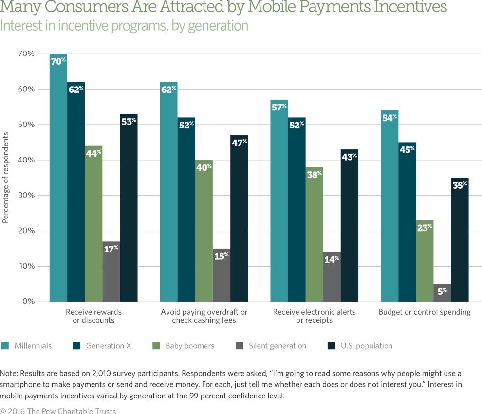 avoiding risk in mobile payments