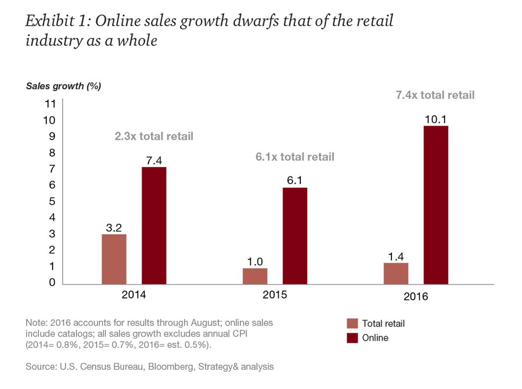 Top 5 Trends In Apparel Retail In 2018 Updated Pos Highway
