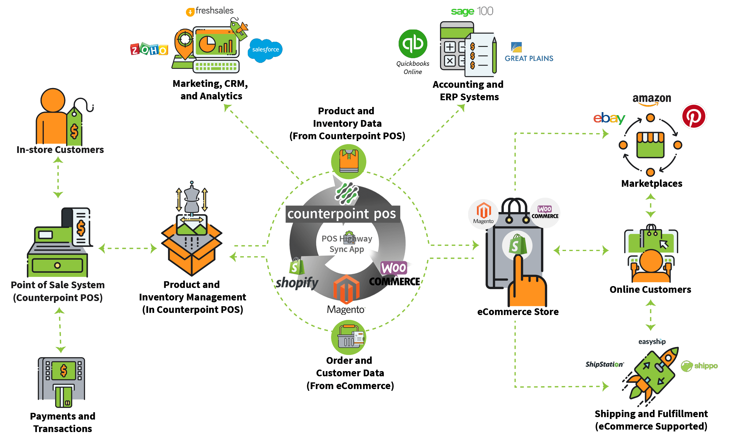 shopify-counterpoint-integration-pos-highway-infographic