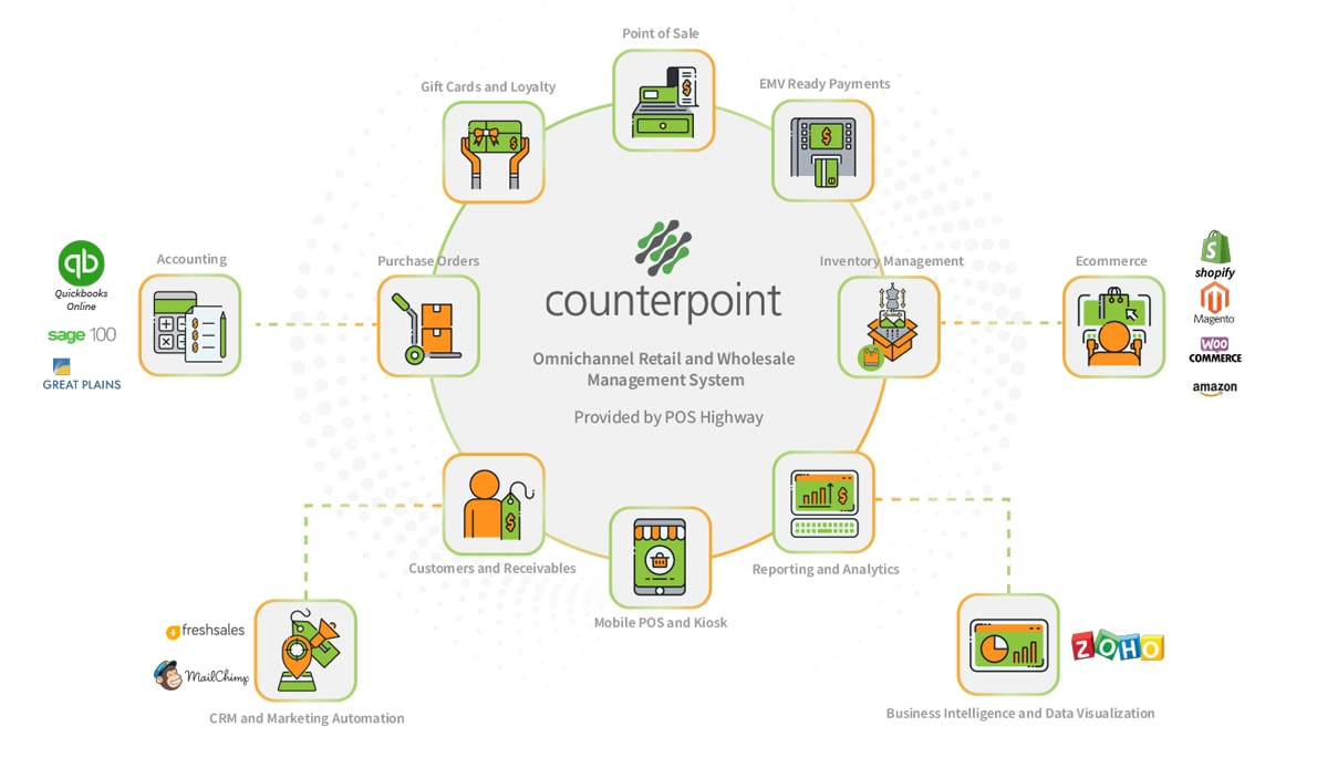 counterpoint-retail-software-ecosystem-poshighway